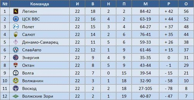 россии по футболу премьер-лига:
